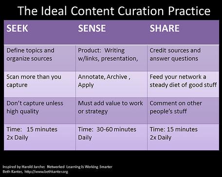Overzicht van content curation  activiteiten verdeeld over de categorieën seek, sense en share.